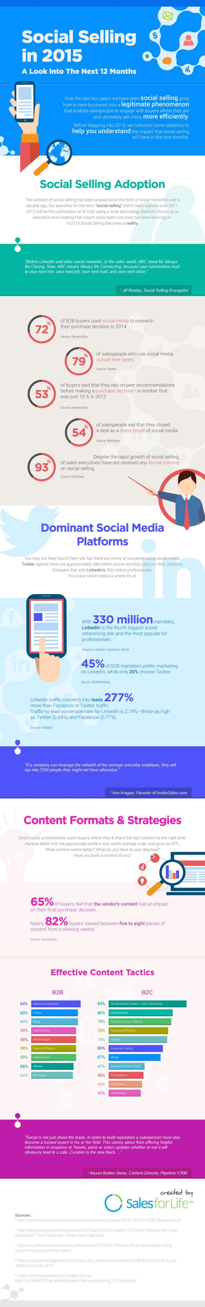 Social Selling in 2015