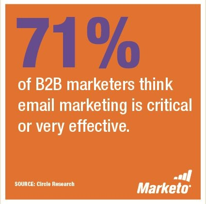 Marketo B2B Stat