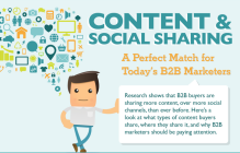 Why Content And Social Media Are A Perfect Match For B2B Marketers [INFOGRAPHIC] - AllTwitter